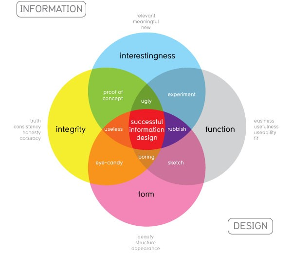 Venn Diagram of 4 Key Points to Consider When Merging Information & Design for Data Visualization